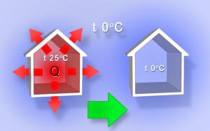 Потери тепла за счет теплопроводности.